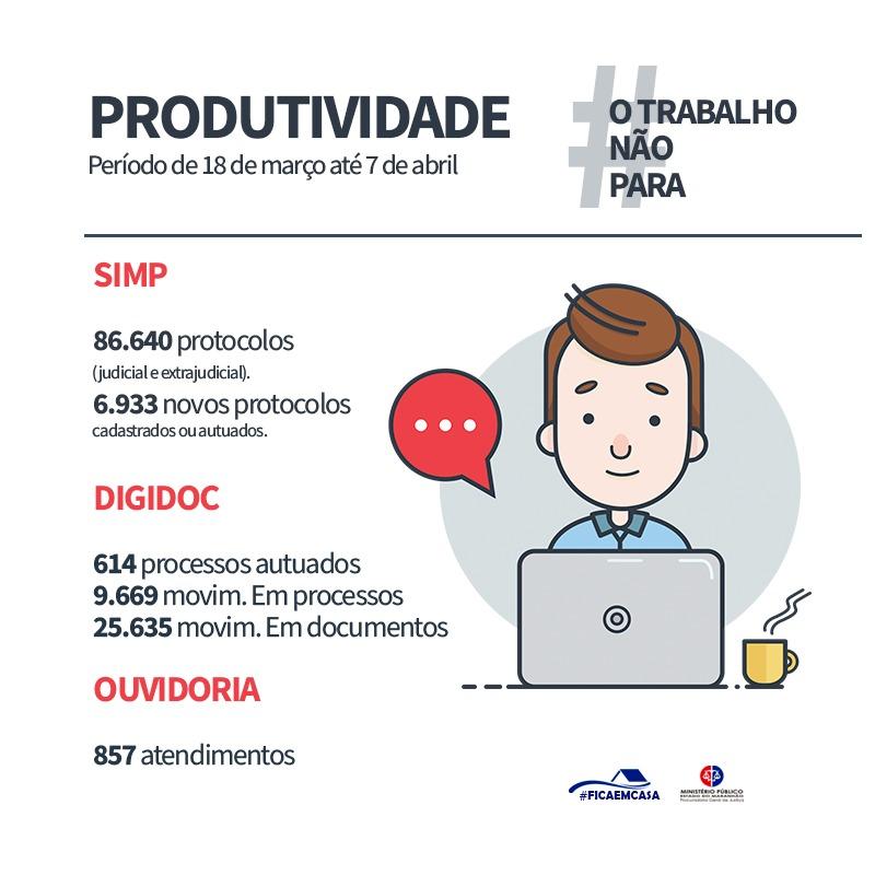 Card Produtividade